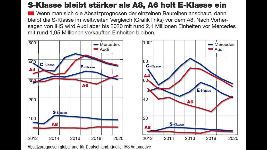 Grafik, Statistik