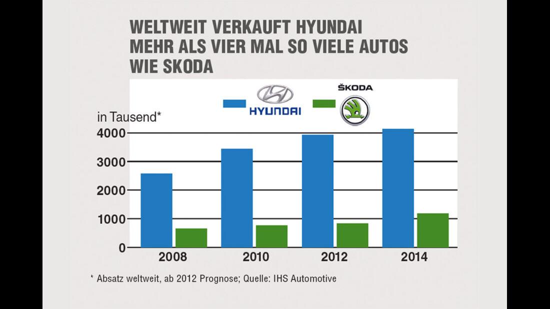 Grafik Statistik deutschlandweit verkaufte Hyundai gegen Skoda