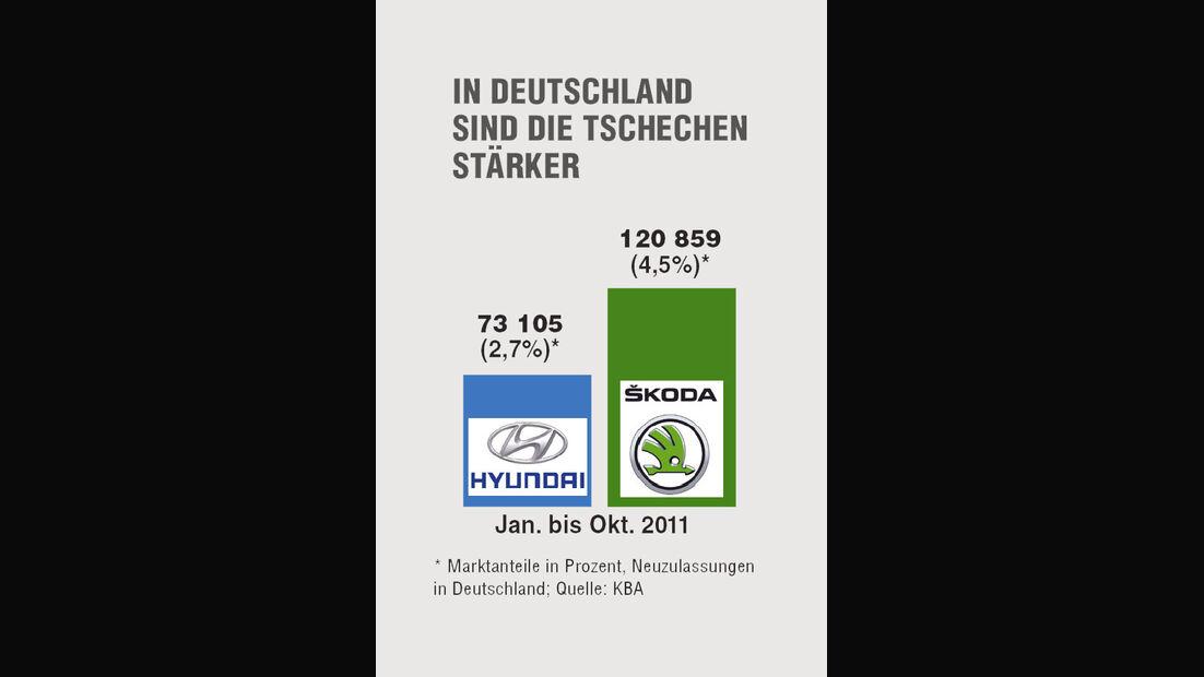 Grafik Statistik weltweit verkaufte Hyundai gegen Skoda