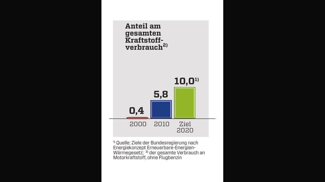 Grafik, Strompreisentwicklung