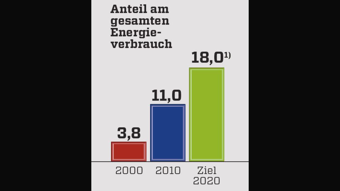 Grafik, Stromverbrauch