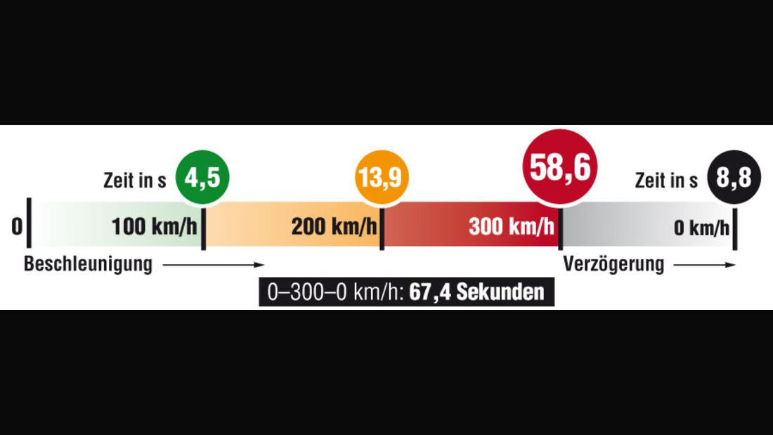 Grafik, Tuningwerk BMW