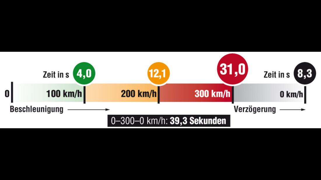 Grafik, Väth Mercedes