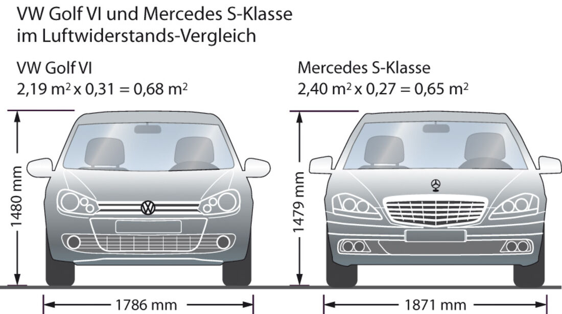 Grafik, Vergleich Luftwiderstand, Golf VI, Mercedes S-Klasse