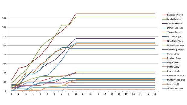 Grafik - WM-Stand 2018