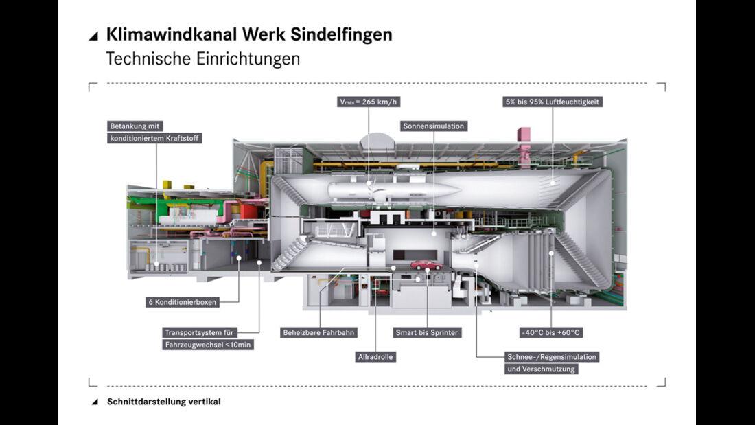 Grafik, Windkanal, Mercedes