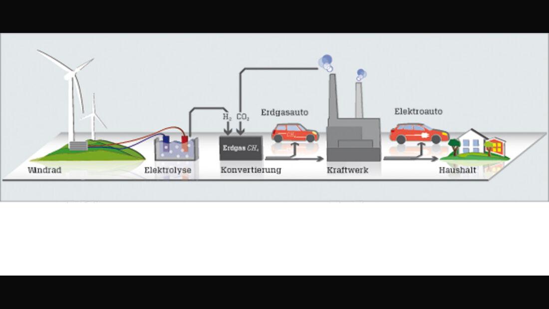 Grafik, Windkraft, Windrad, Strom