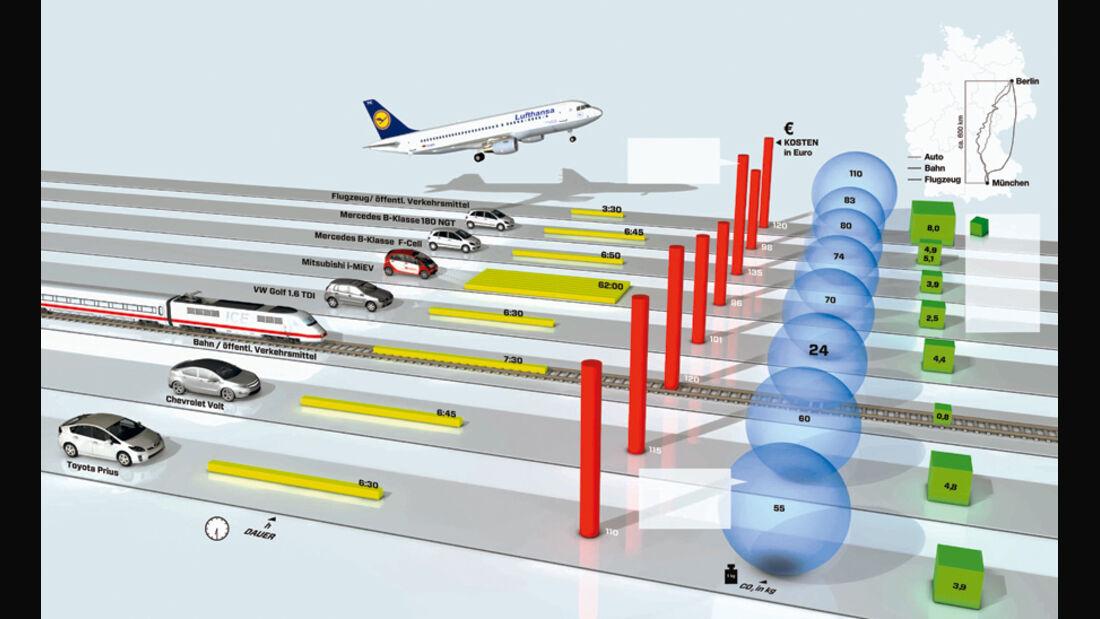 Grafik, Womit reisen, CO2-Ausstoß, Kosten