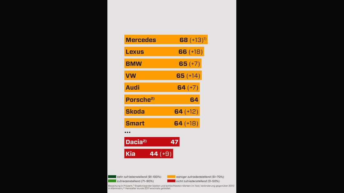 Händlertest Grafik Bedarfsanalyse
