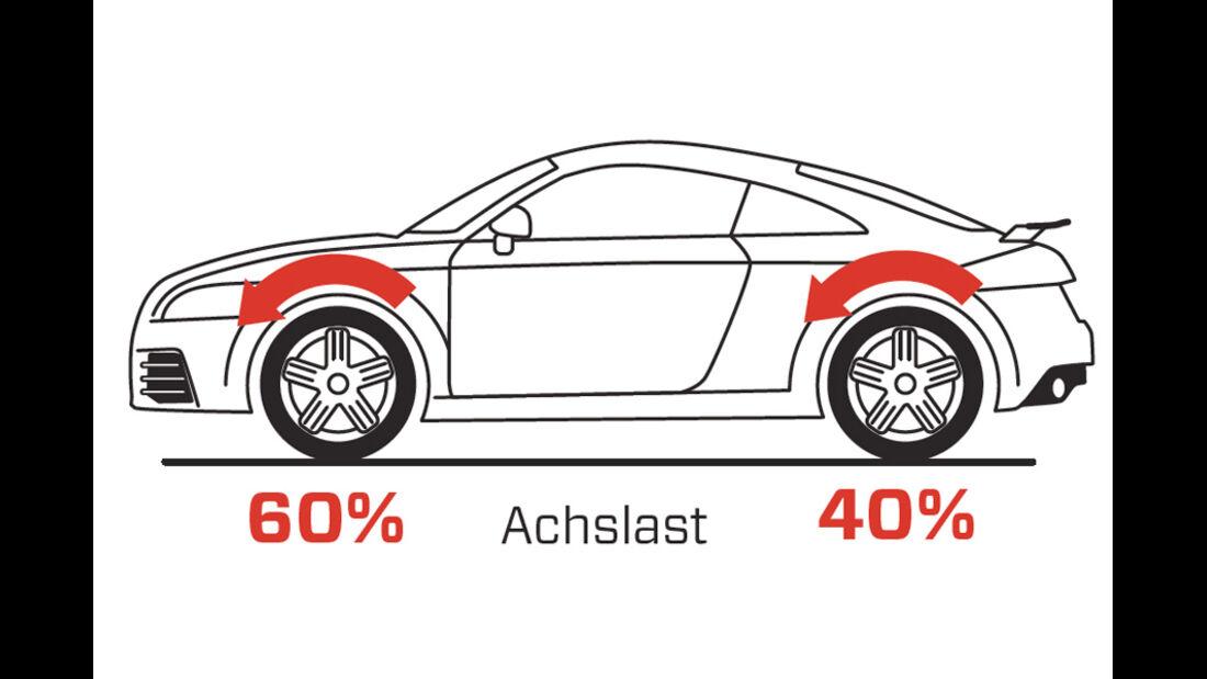 Handlingvergleich, Grafik, Audi TT RS