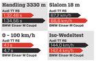 Handlingvergleich, Grafik, Audi TT RS, BMW Einser M Coupe