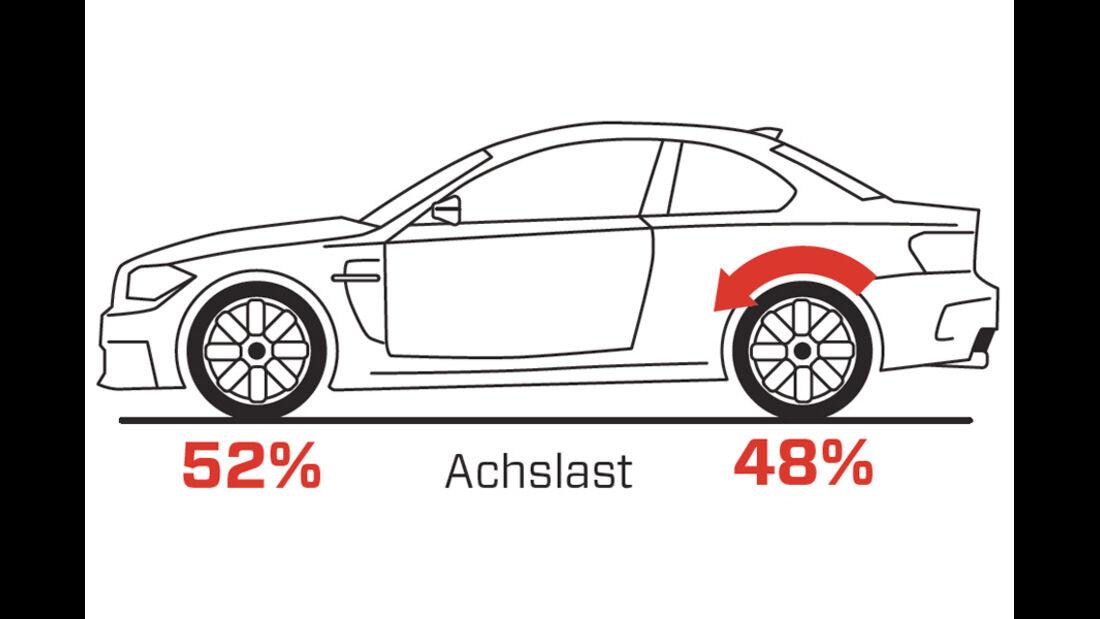 Handlingvergleich, Grafik, BMW Einser M Coupe