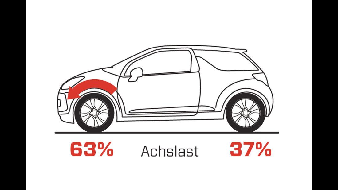 Handlingvergleich, Grafik, Citroen DS3 Racing