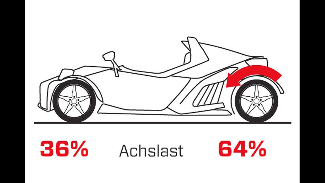 Handlingvergleich, Grafik, KTM X-Bow R