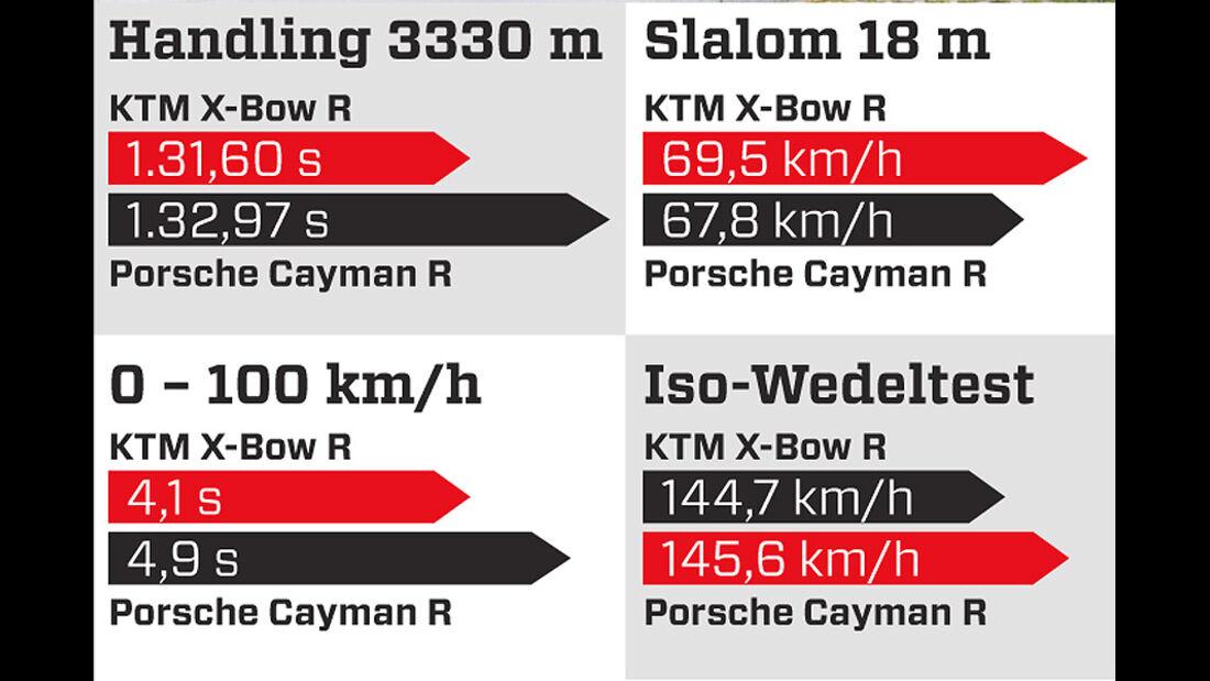 Handlingvergleich, Grafik, Porsche Cayman R