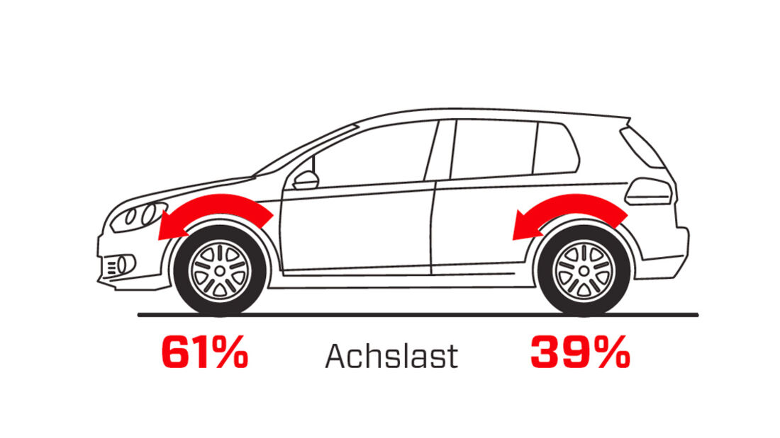 Handlingvergleich, Grafik, VW Golf R