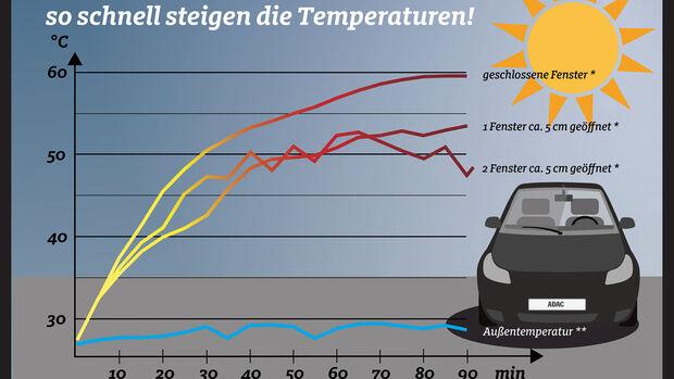 Hitze Temperaturen im Auto