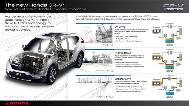 Honda CR-V Hybrid Antriebskonzept