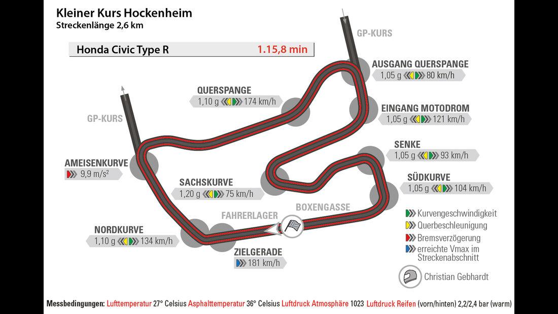 Honda Civic Type R, Rundenzeit, Hockenheim