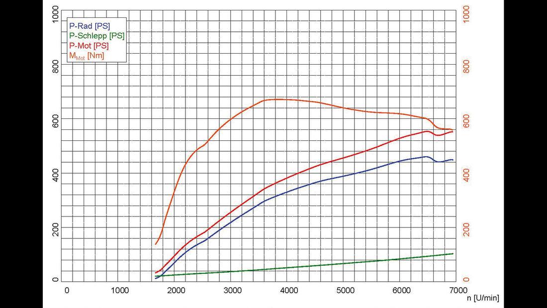 Honda NSX, Leistungsmessung