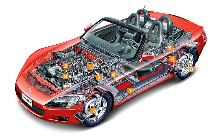 Honda S2000, Schwachpunkte, Igelbild