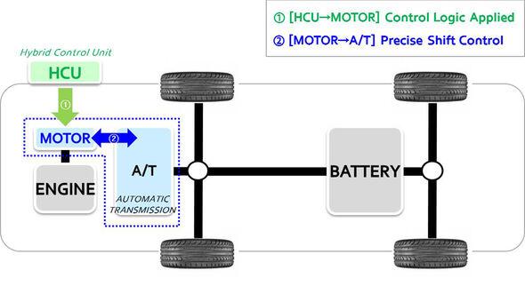 Hyundai Active Shift Control