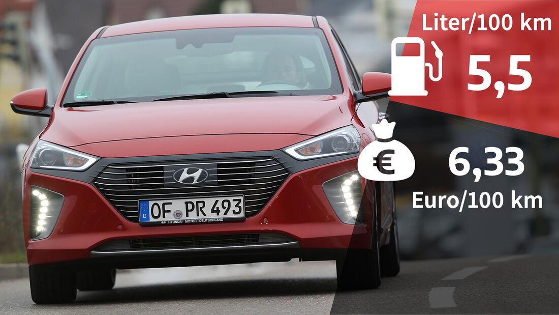 Hyundai Ioniq Hybrid Premium Realverbrauch