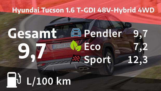 Hyundai Tucson 1.6 T-GDI 48V-Hybrid 4WD Prime Realverbrauch
