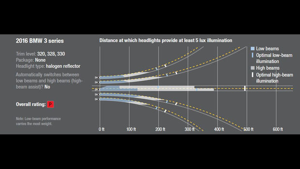 IIHS-Lichttest 2016, Scheinwerfer-Test