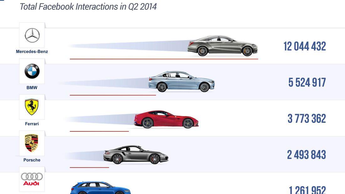 Im Erhebungszeitraum 1. April bis 30. Juni 2014 führte Mercedes-Benz die Rangliste der Automarken mit den aktivsten Facebook-Fans an.
