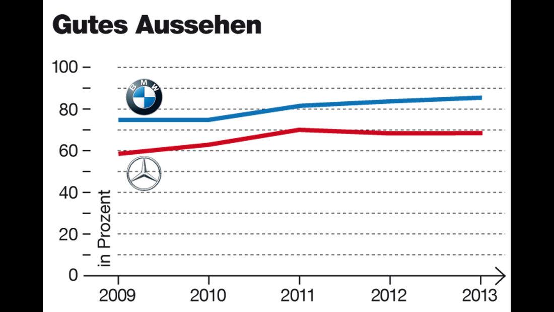 Imagewerte, BMW, Mercedes