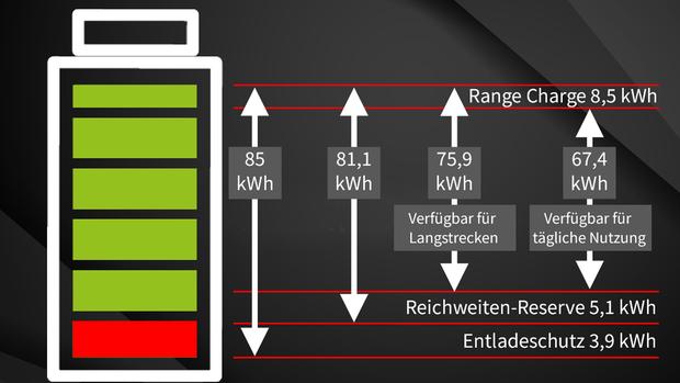 Infografiken Elektromobilität