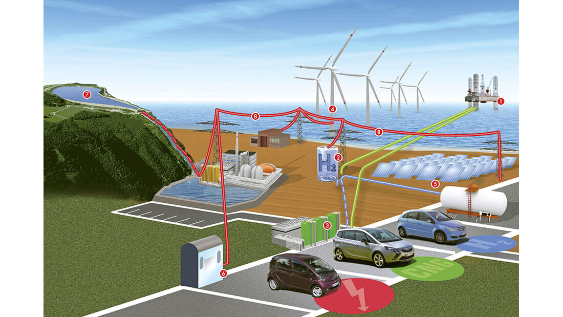 Infrastruktur Alternative Kraftstoffe