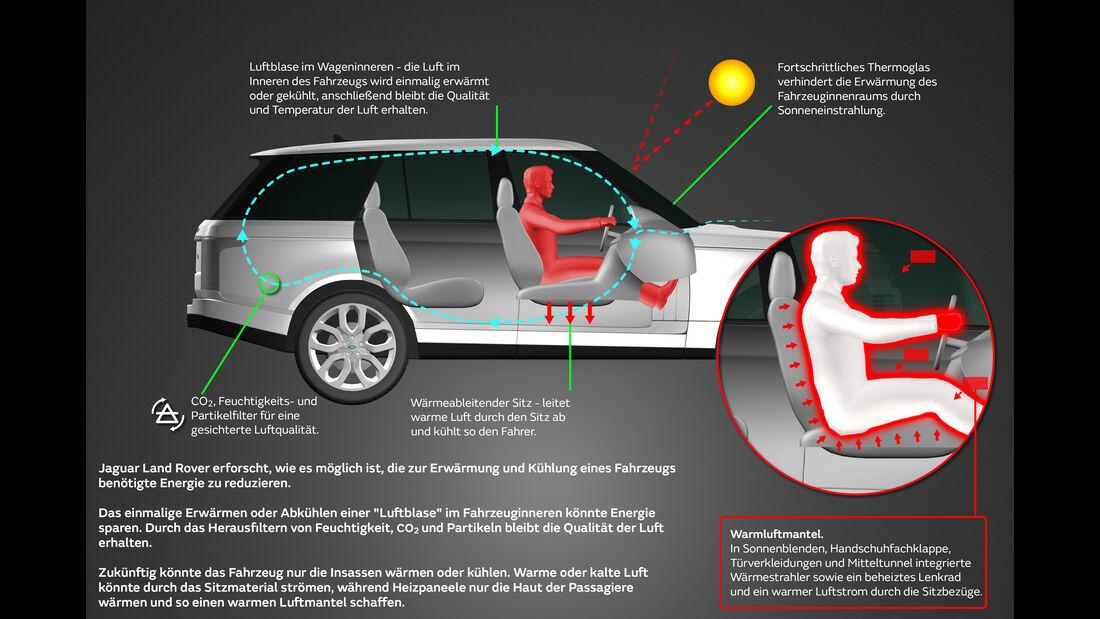 Jaguar Land Rover Luftblase Klimaanlage