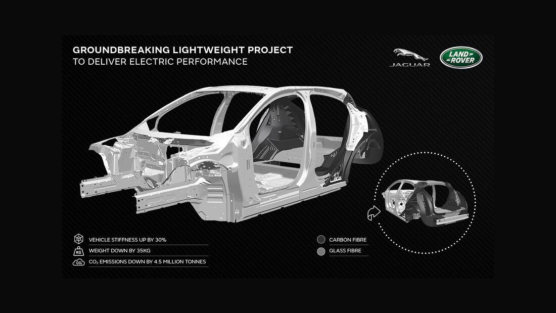 Jaguar Landrover Forschungsprojekt Tucana