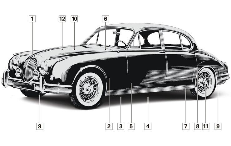 Jaguar MK II, Schwachstelle, Igelbild