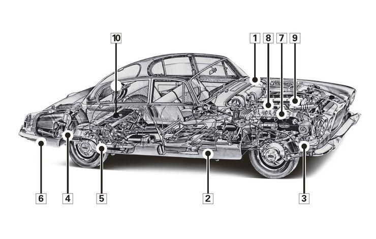 Jaguar Mk X und 420 G, Schwachpunkte, Igelbild