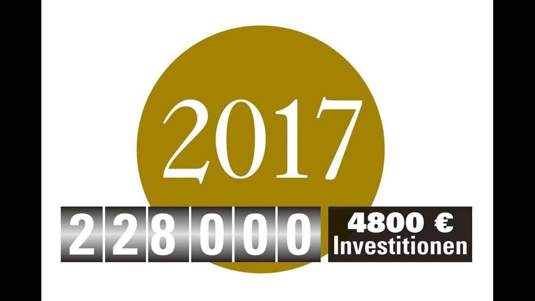 Jahreszahl, Investitionen
