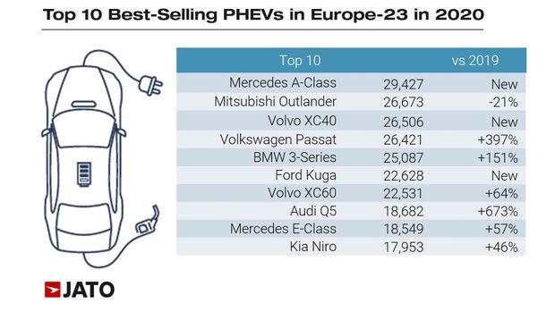 Jato Zulassungszahlen PHEV 2020 Europa