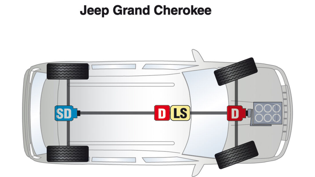Jeep Grand Cherokee, Antrieb, Grafik
