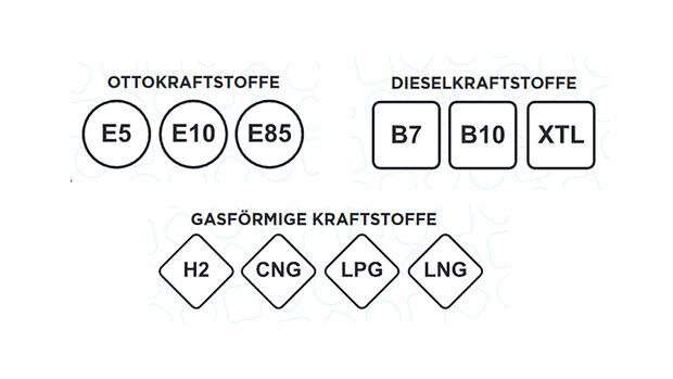 Kennzeichnung Kraftstoffsorten