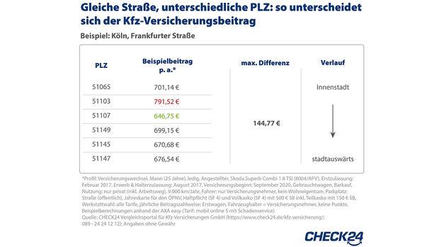 Kfz-Versicherung, Beitragsunterschiede, check24