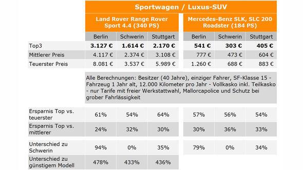 Kfz-Versicherung Sportwagen