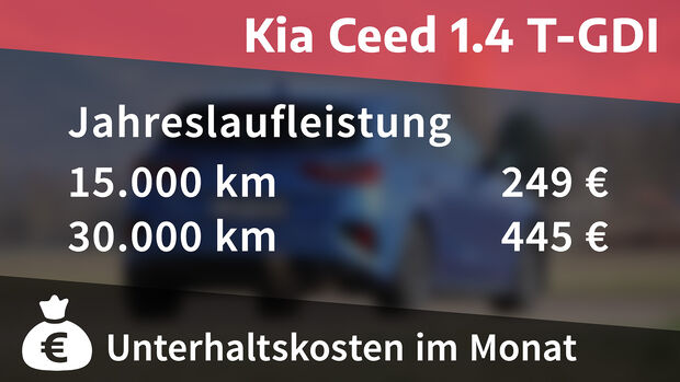 Kia Ceed 1.4 T-GDI, Kosten und Realverbrauch