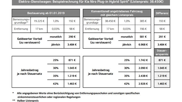 Kia Niro Plugin-Hybrid / PHEV Beispielrechnung Dienstwagensteuer