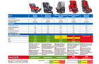 Kindersitz-Crashtest, Testergebnis, Tabelle