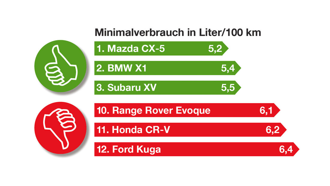 Kompakte SUV, Minimalverbrauch