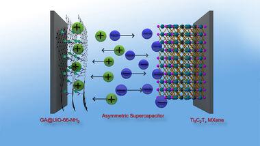Kovalent, metallorganisch, Netzwerke, MOF, 2D, Material, Graphen, asymmetrisch, Superkondensator, Supercap, Akkumulator, Akku, Batterie