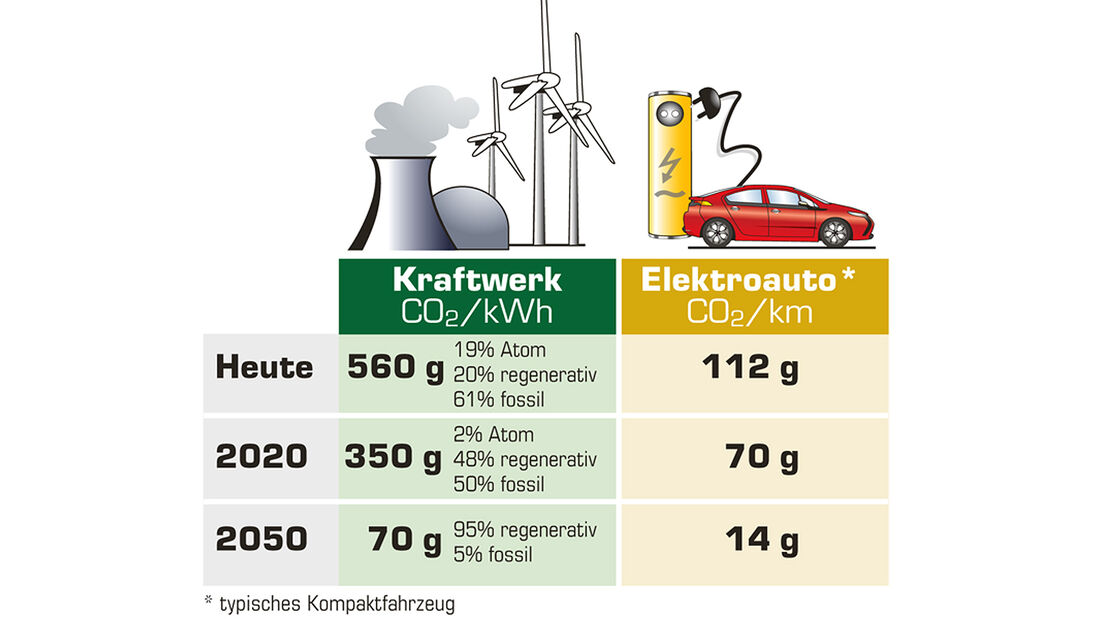 Kraftwerk, Elektroauto