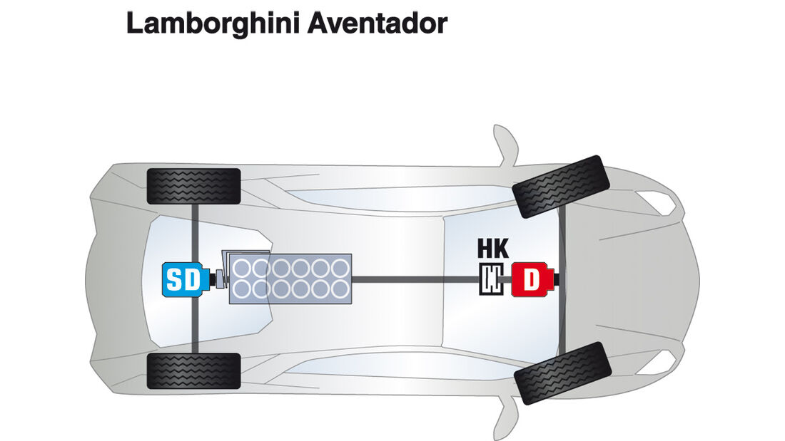 Lamborghini Aventador, Antrieb, Grafik